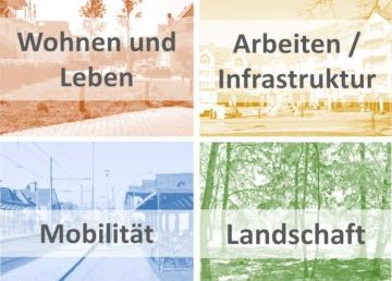 Flächennutzungsplan und Landschaftsplan