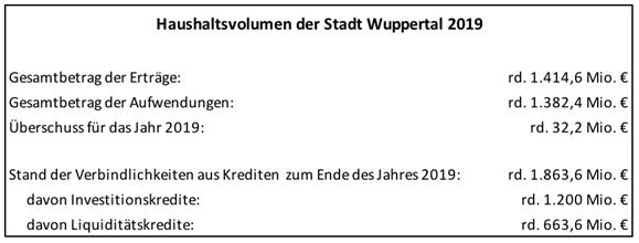 Tabelle des Haushaltsvolumens der Stadt Wuppertal im Jahr 2019. Erträge, Aufwendungen und Verbindlichkeiten sind aufgeführt.