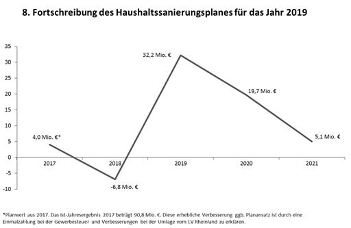 Liniendiagramm mit der Fortschreibung des Haushaltssanierungsplanes für das Jahr 2019