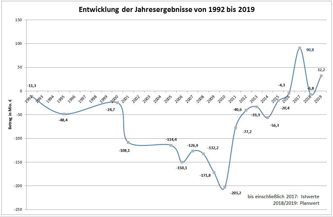Liniendiagramm mit der Entwicklung der Jahresergebnisse von 1992 bis 2019.