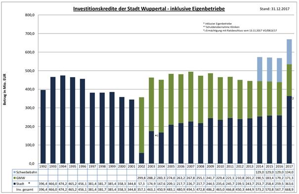 Balkendiagramm der Investitionskredite der Stadt Wuppertal – Inklusive der Eigenbetriebe.