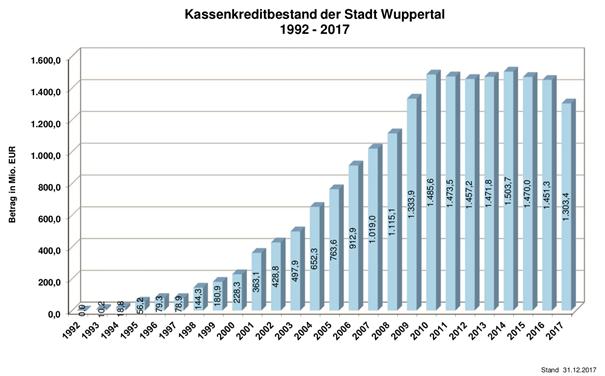 Balkendiagramm mit dem Kassenkreditbestand der Stadt Wuppertal in den Jahren 1992 bis 2017.