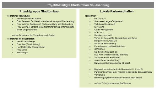 Grafik Projektbeteiligte