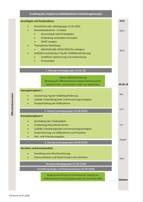 Grafik Ablaufplan