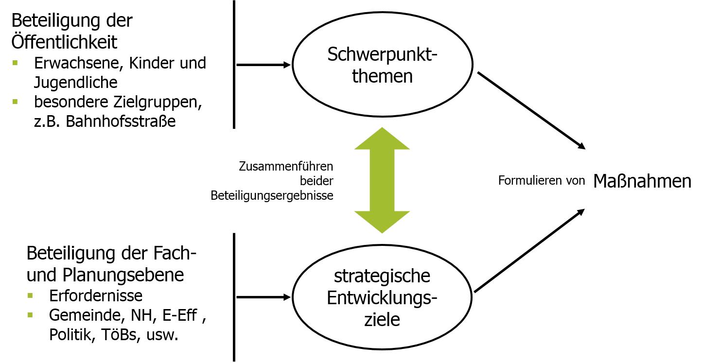 Grafik Schema Maßnahmenentwicklung