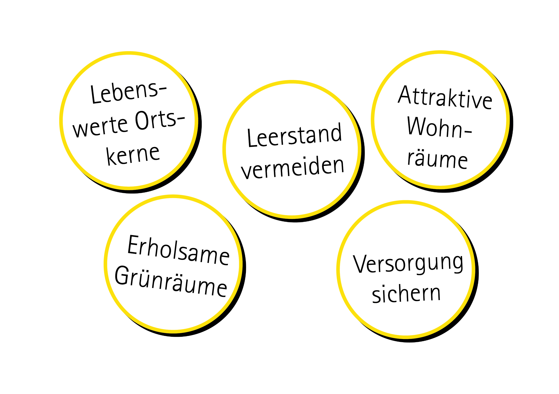 "Zielsetzungen des Förderprogramms ""Lebendige Zentren"""