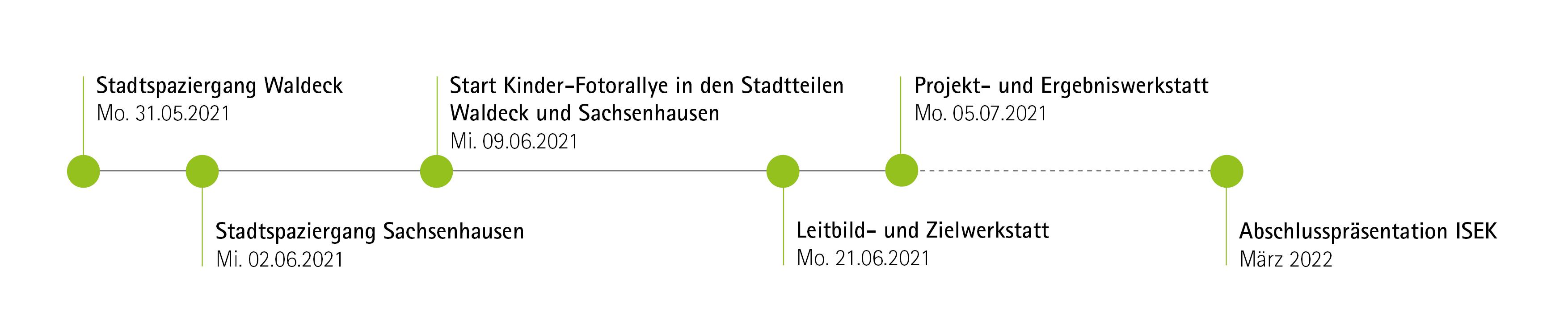 Zeitleiste mit Beteiligungsveranstaltungen, die im Rahmen der ISEK-Erarbeitung vorgesehen sind.
