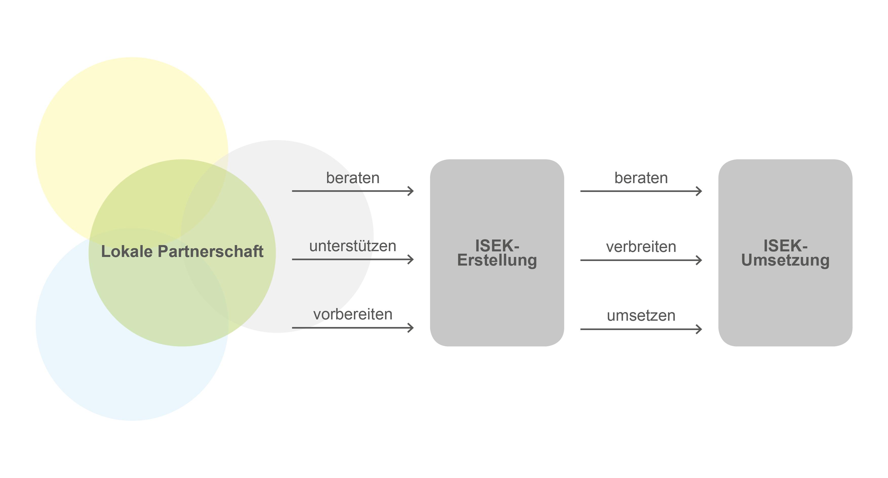 Funktion der lokalen Partnerschaft während der ISEK-Erstellung und der ISEK-Umsetzung