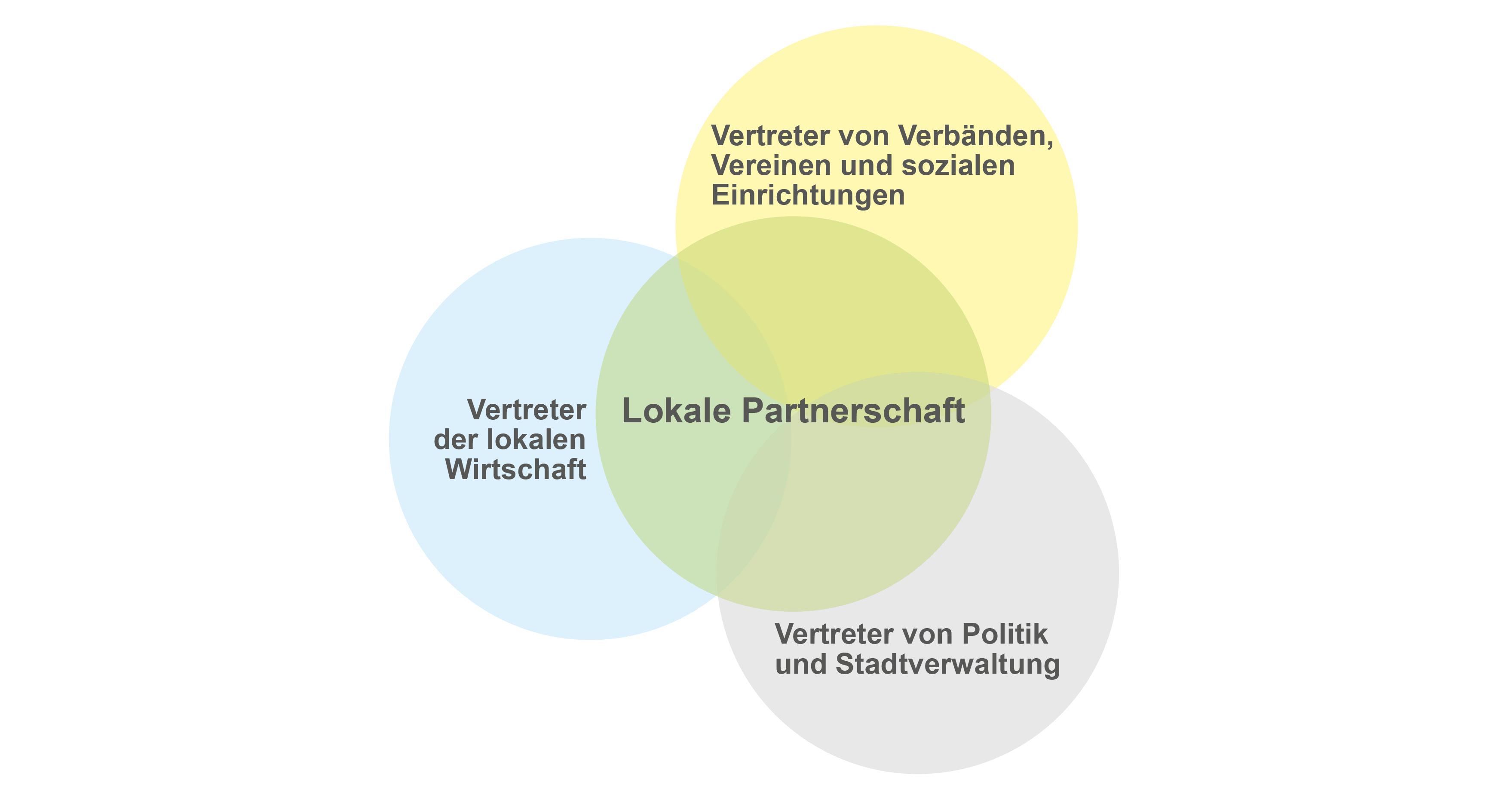 Zusammensetzung der lokalen Partnerschaft